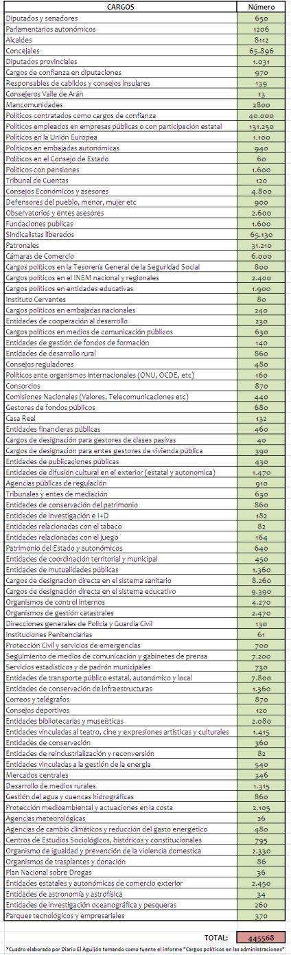 Lista de cargos políticos