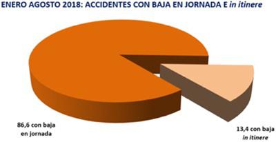 Enero-Agosto 2018: Accidentes con baja em jornada en itinere