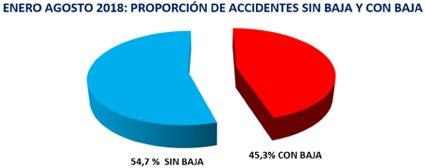 Enero-Agosto 2018: Proporción de accidentes con baja y sin baja