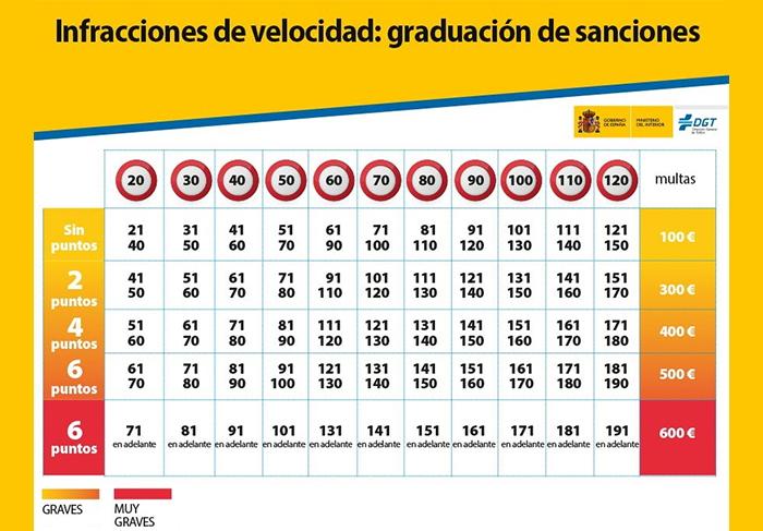 Sanciones por velocidad DGT referido a vías con multas a 20 o 30 km/h