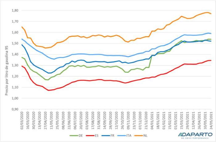 Europa: Precios de carburantes superan los niveles prepandemia