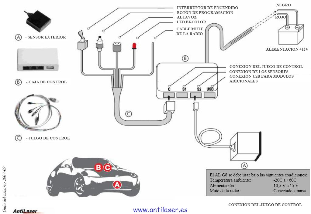 Diagrama AntiLaser G8