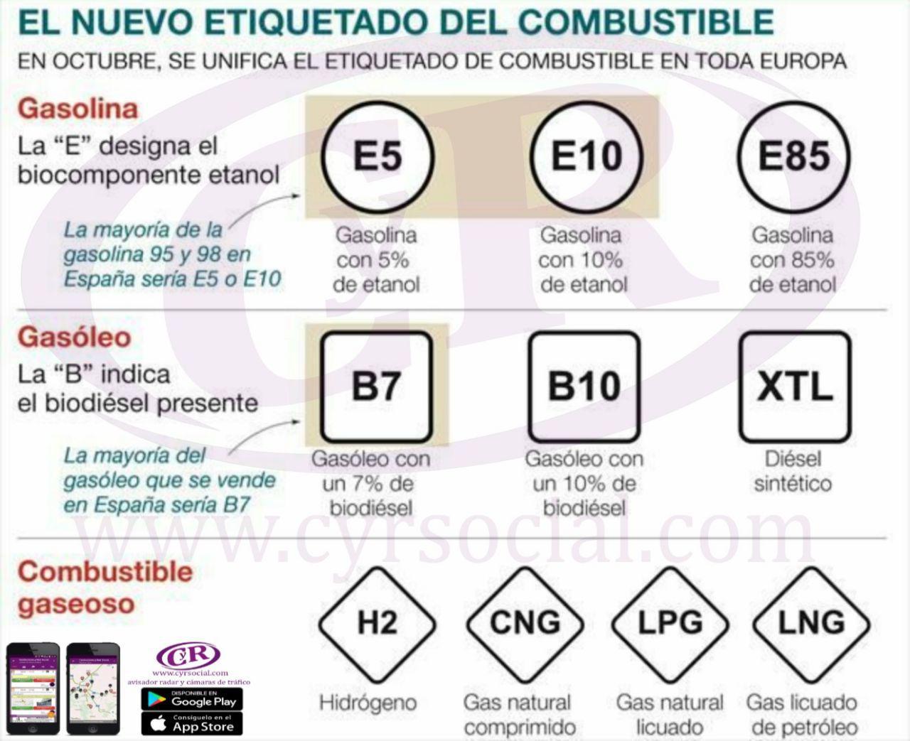 Etiquetado de combustibles gentileza de CyrSocial