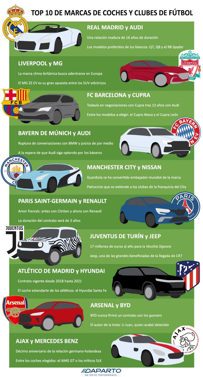 Los patrocinadores de los 10 equipos de futbol mas fuertes de Europa